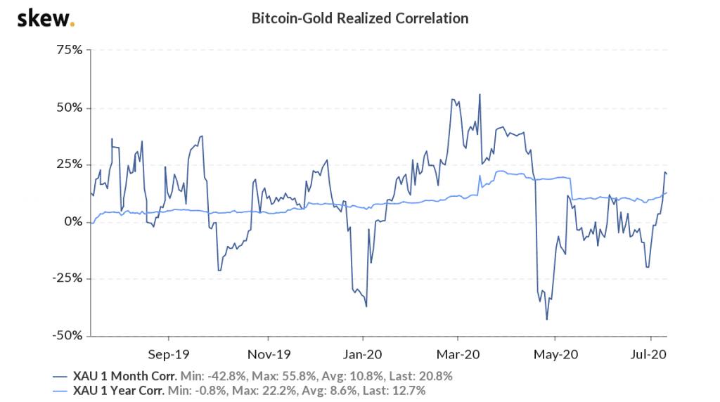 Korrelation zwischen dem Gold und Bitcoin Kurs. Quelle: skew.