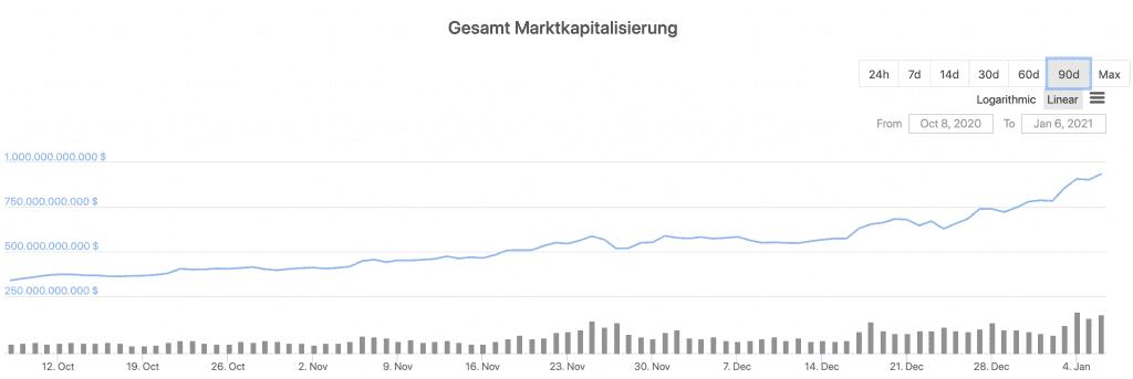 Entwicklung der Marktkapitalisierung des Crypto-Marktes in den letzten 90 Tagen
