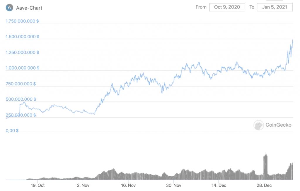 Entwicklung der Marktkapitalisierung von AAVE in den letzten 90 Tagen