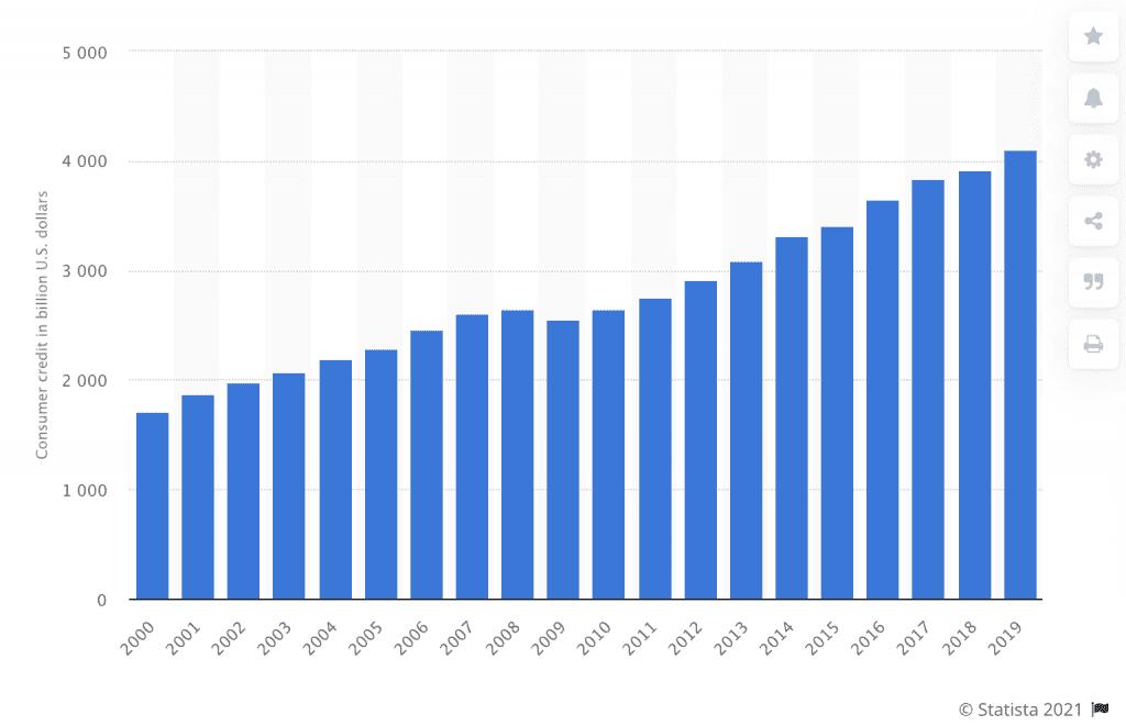 Statistik über die ausstehenden Verbraucherkrediten in der USA in den vergangenen Jahren