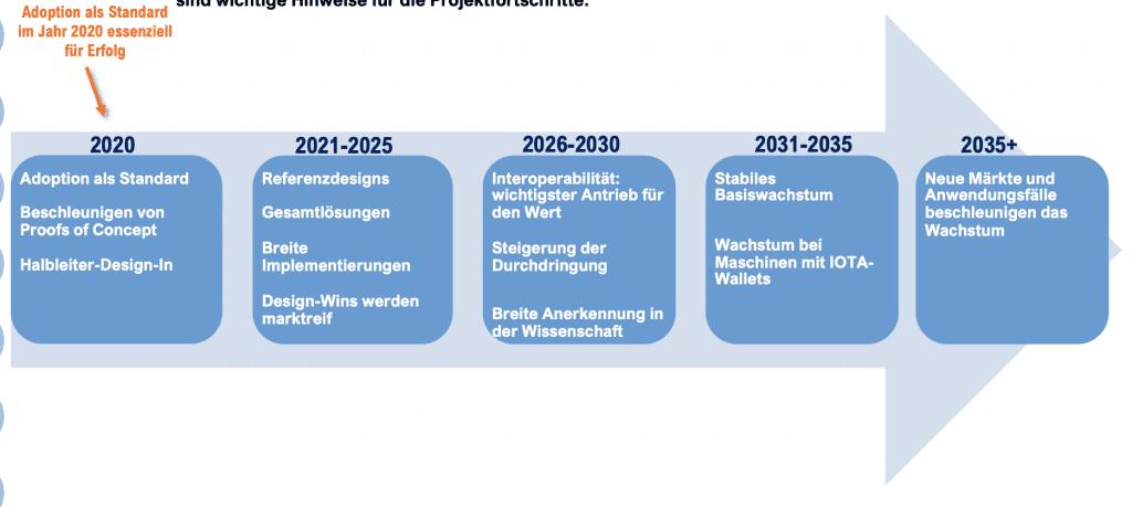 Meilensteine für die IOTA Kurs Prognose 2035 von Fundstrat