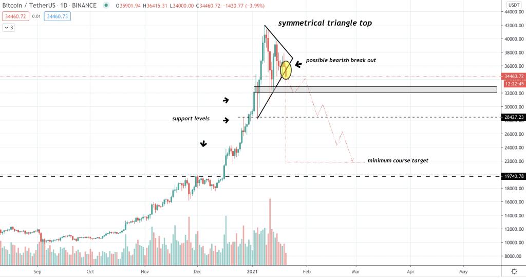 Bitcoin Kurs Prognose anhand der symmetrischen Dreiecksformation auf dem BTC/USDT-Chart