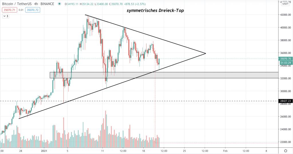 Aktualisierte Chart-Formation durch Senkung und Neuausrichtung der unteren Trendlinie des Dreiecks