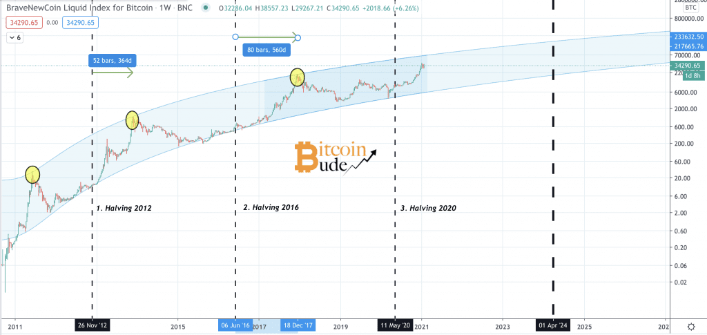 Bitcoin Kurs Verlauf im Yope Channel