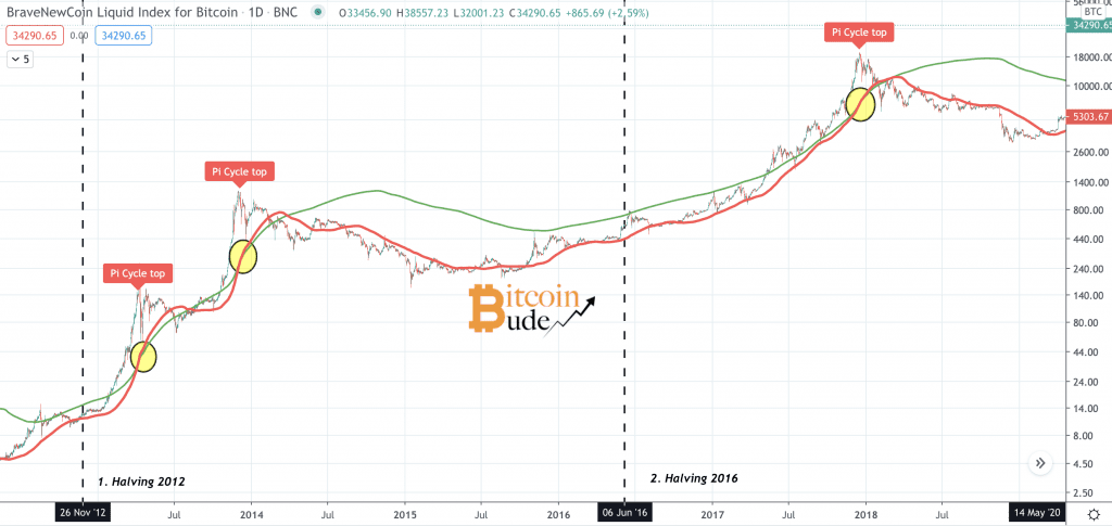 Chart mit Pi Cycle Tops