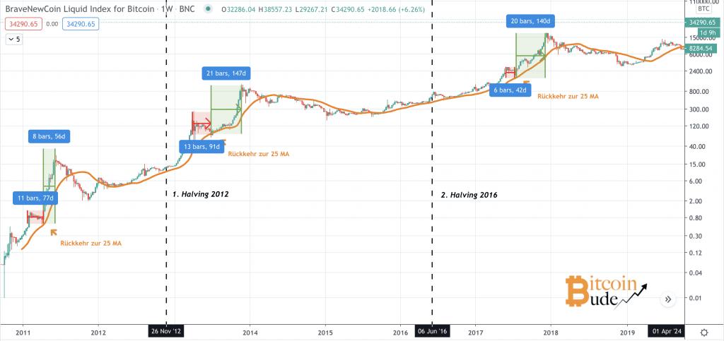 Bitcoin Chart mit den zeitlichen Abständen zwischen den jeweiligen Tops
