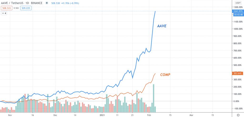 AAVE Kurs vs. COMP Kurs auf dem Tages-Chart