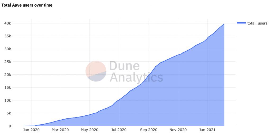 Grafik über die Entwicklung der Anzahl an Wallets bei Aave