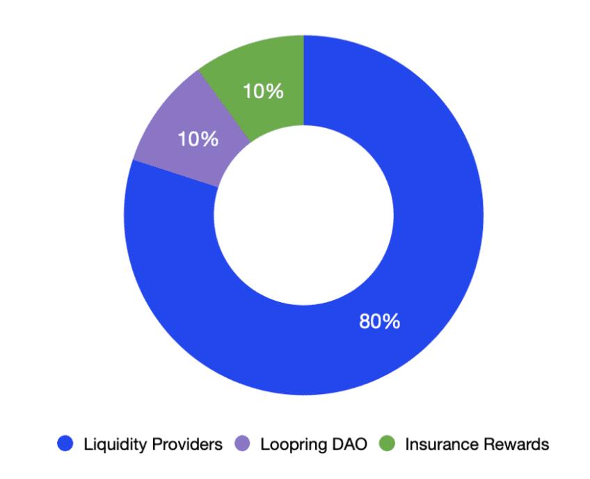 Was ist Loopring Abb.1: Verteilung von LRC Belohnungen durch die kommende Loopring DAO