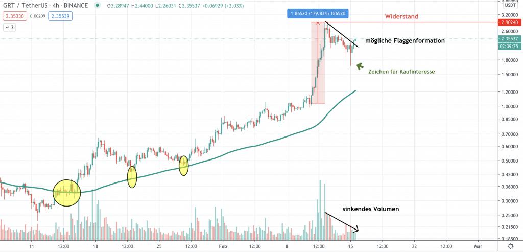 4H Chart für The Graph Prognose am 15. Feb. 2021