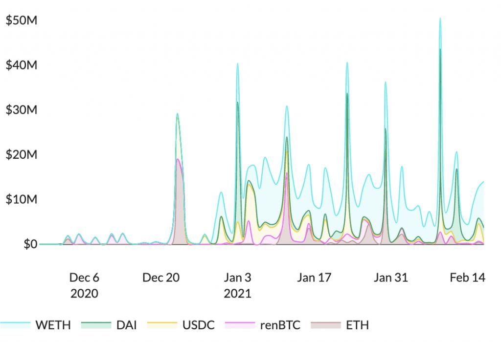 Chart über das tägliche Kreditvolumen auf KeeperDAO