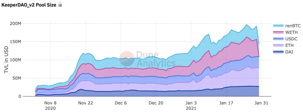 Chart über das gestakte Vermögen auf KeeperDao