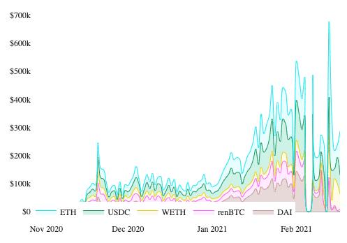Chart über den bislang erwirtschafteten Gewinn von KeeperDAO