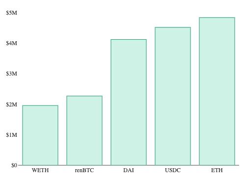 Diagramm zu den erwirtschafteten Gewinnen des jeweiligen Assets auf KeeperDAO